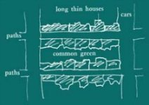 A drawing by Christopher Alexander showing Pattern 38, Row Houses