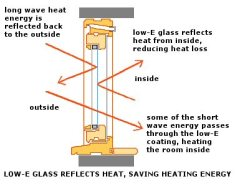 low e coatings reduce heat gain and keep heat in, a neat trick