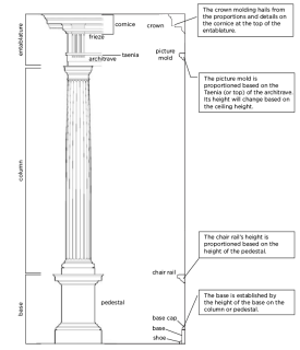 Moldings and Columns