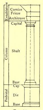 Courtesy of American Vignola, 1904 edition - showing parts of a column, entablature and pedestal