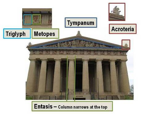 Parthenon reproduction in Nashville showing acroteria, tympanum, metopes, triglyph and entasis