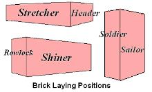 Various Faces of a Brick