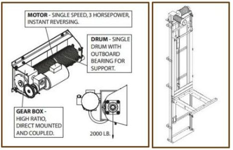 Residential elevators a primer for Home elevator kits