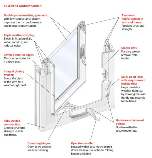 Crank Open Awning Windows