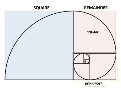 A Golden Rectangle becomes a Golden Spiral