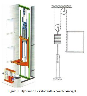 Hydraulic Elevators with counterweights