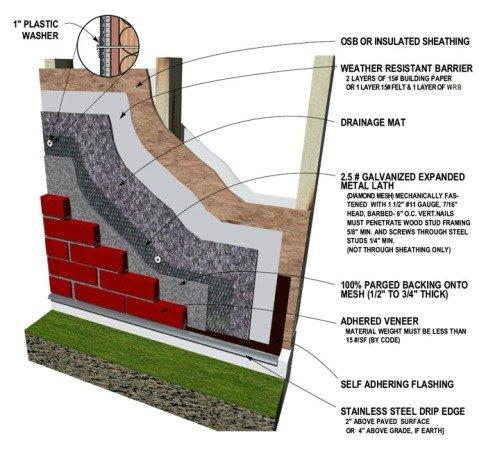 cutaway view of brick siding